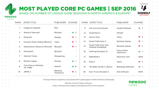 newzoo-most-played-core-pc-games-september-1476437414167