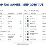 newzoo-top-ios-games-september-us-1476882096446